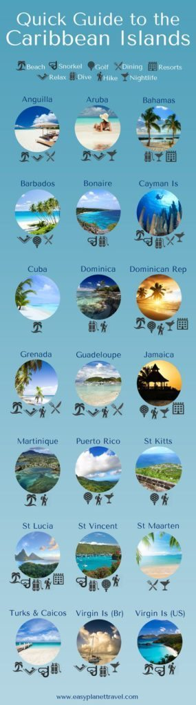 Short Guide to Caribbean Islands